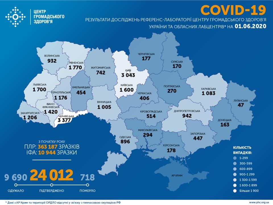 На Харківщині зафіксовано 1083 випадки COVID-19