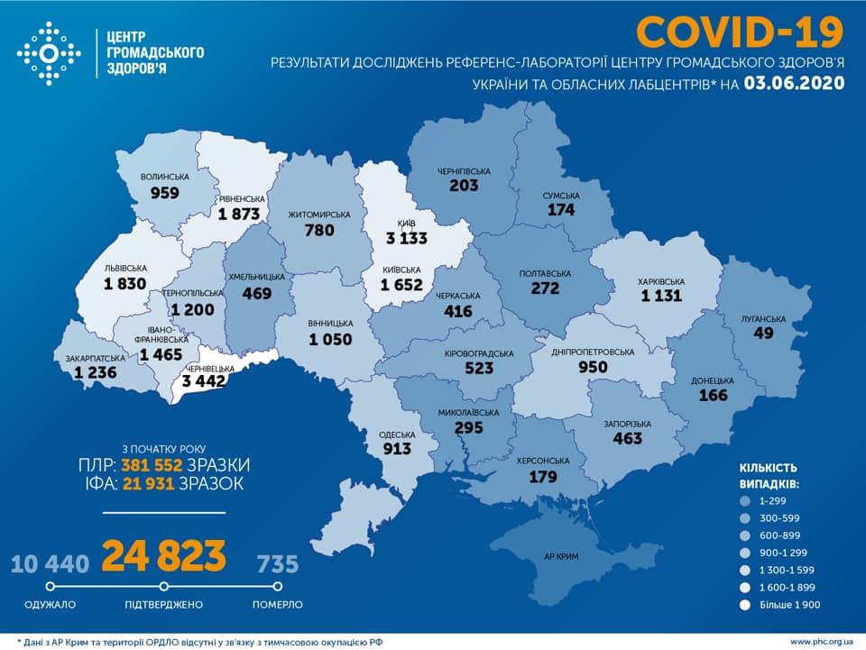 На Харківщині зафіксовано 1131 випадок COVID-19