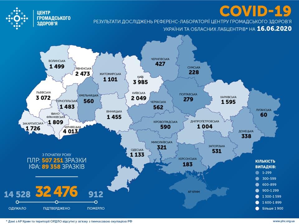 1595 випадків COVID-19 зафіксовано на Харківщині