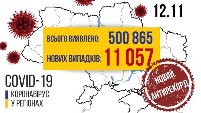 В Україні вперше виявили понад 11 тисяч нових випадків COVID-19 за добу