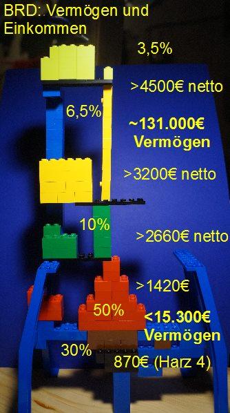 Einkommens-Säule BRD 2016 Lego