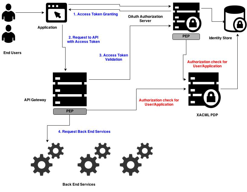 authorization for apis with xacml and oauth 2 0  u2013 soa security