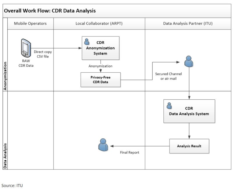 CDR Workflow