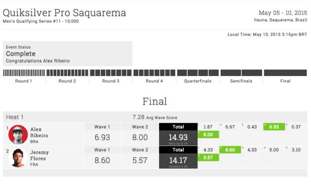 xanadu-alex-ribiero-saquarema-results