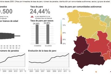 Datos macroeconómicos de España en 2012