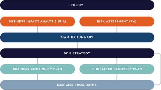 Business continuity management methodology