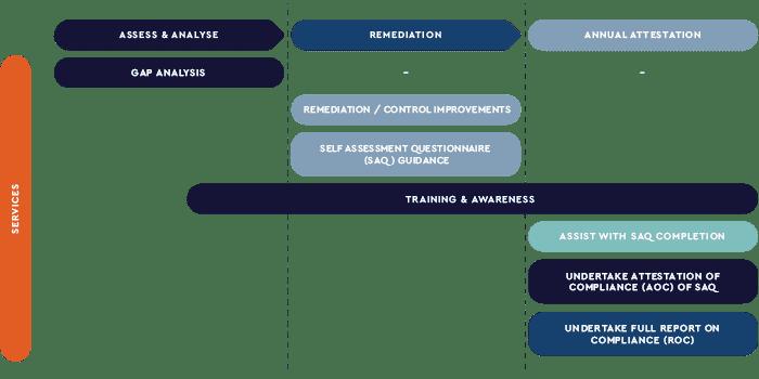Information security methodology