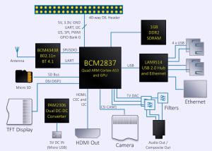 xDevs | Overclocking for Raspberry Pi 3 Model B