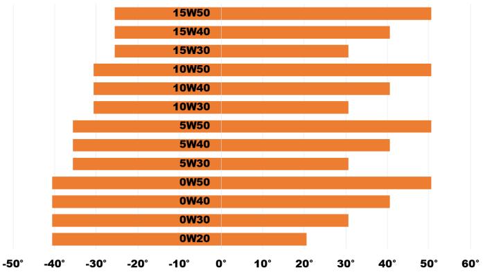 Engine Oil Oil Viscosity Index Xenum Power Of Technology