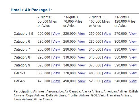 Marriott Hotel + Air packages