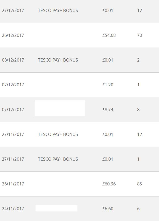 Tesco Pay+ bonus cc point offer apr 18 3