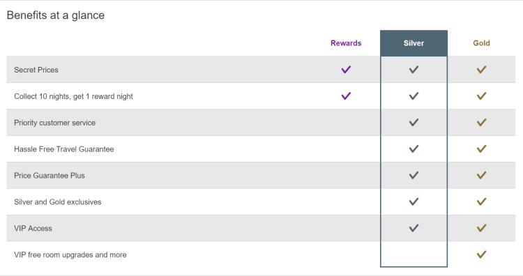 Hotels.com Rewards 2 (tiers).png