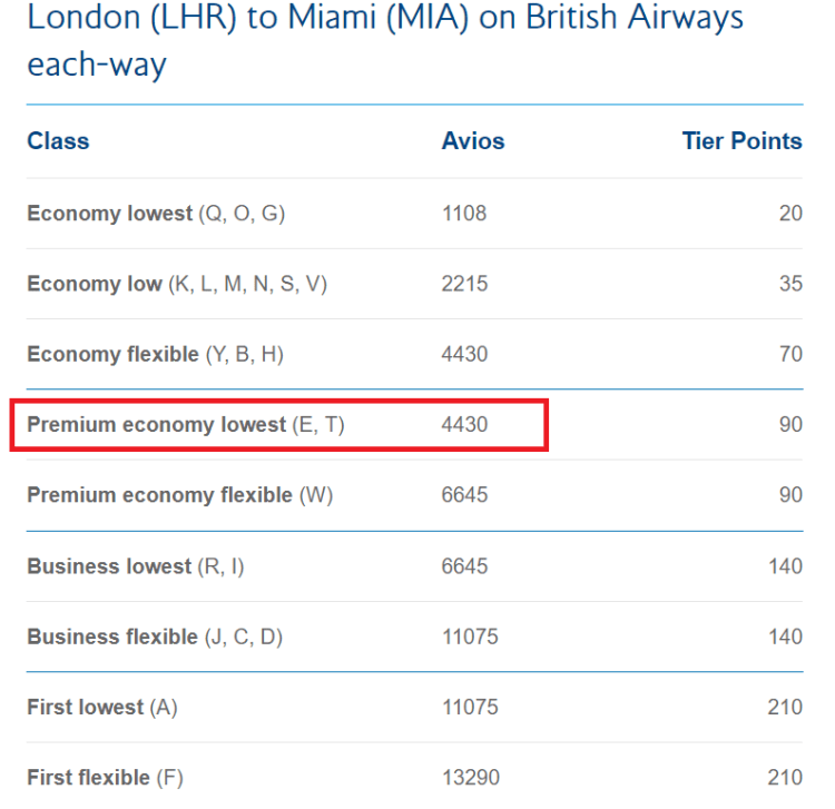 BA 100% bonus Avios example - 2019