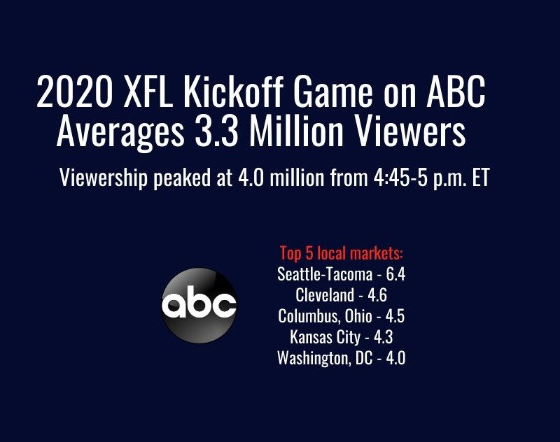 XFL Draws Huge Ratings for Debut Game on ABC