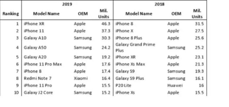 Omdia 2019 スマートフォン 集荷台数ランキング