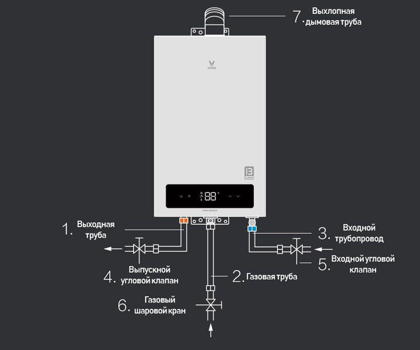 Инструкция по установке газовой колонки Xiaomi