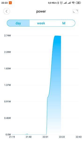 Статистика энергопотребления измеряется розеткой Xiaomi