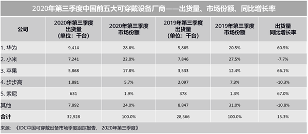 chinese smart wearables market
