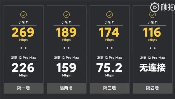 Xiaomi mi 11 wifi 6 test