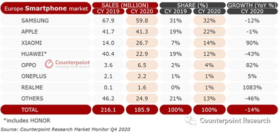 European smartphone market
