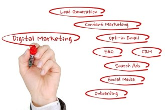 image showing different types of digital marketing