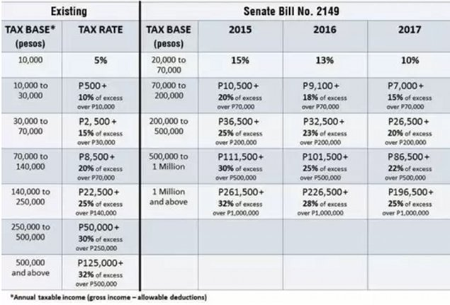 Current-vs.-Proposed-Tax-Table