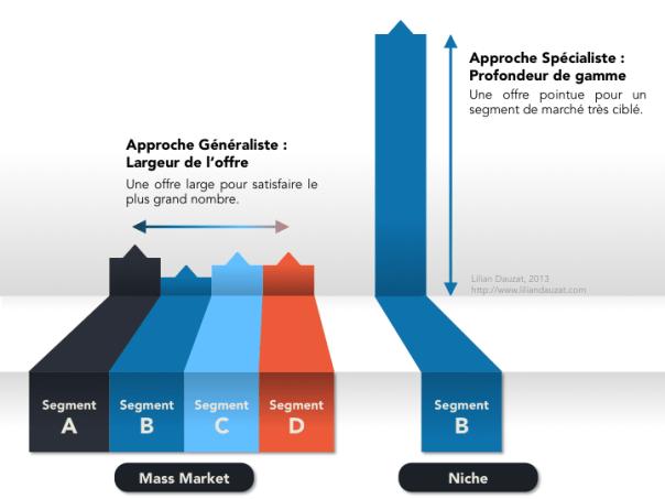 Infographie niche