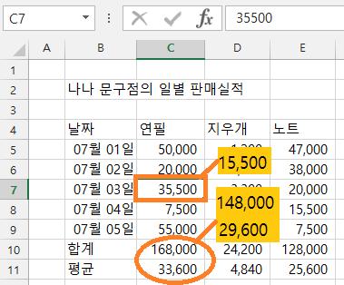 값을 수정하는 경우 함수의 결과값이 자동으로 변경됨