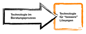 Beratungsdimension Technologie