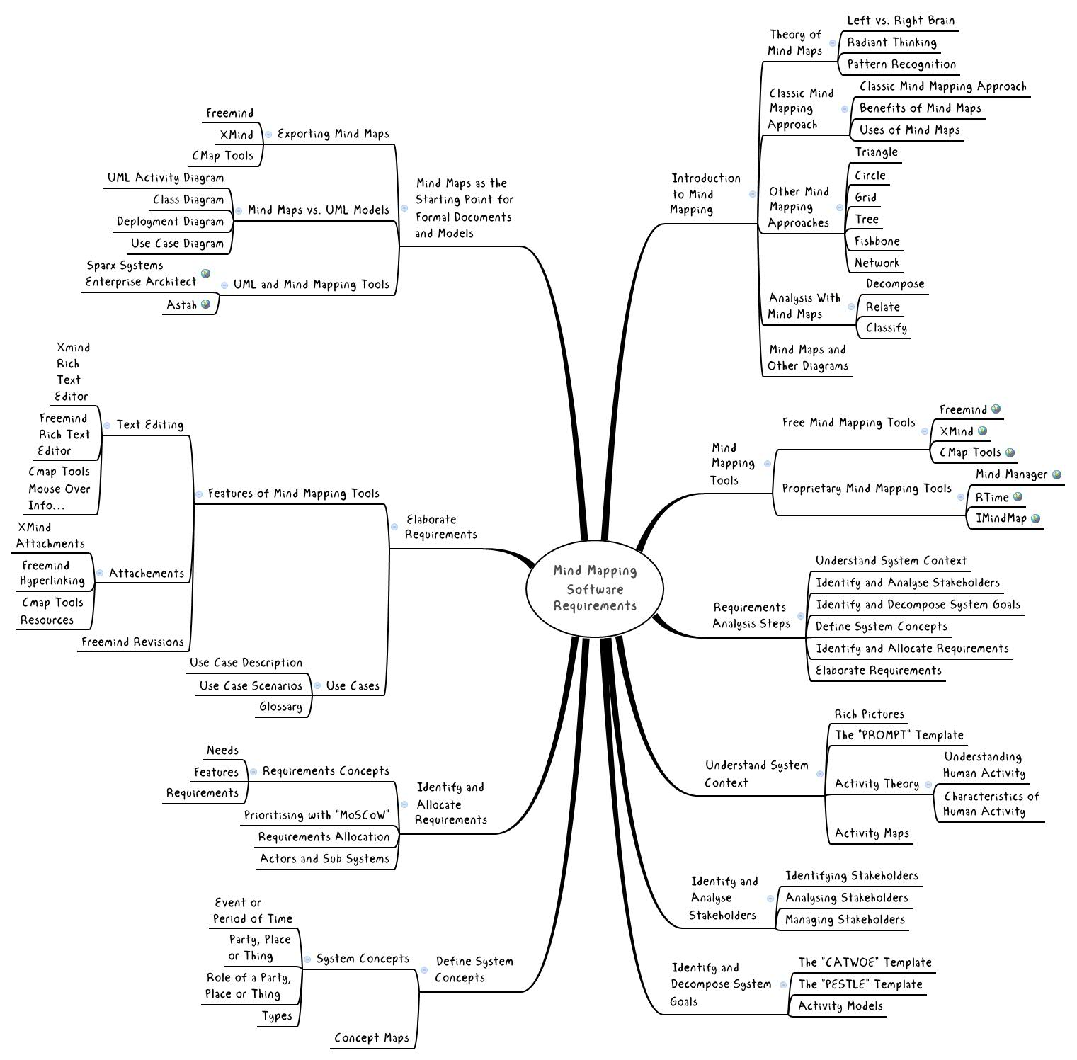 Mind Mapping Software Requirements Xmind Online Library