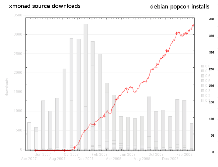 xmonad-source-vs-debian