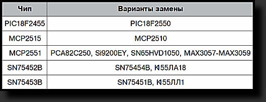 протокол iso 15765-4 can