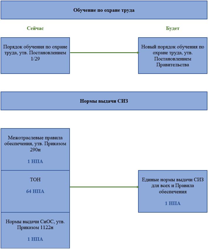 Схема обучение по охране труда и нормы выдачи СИЗ