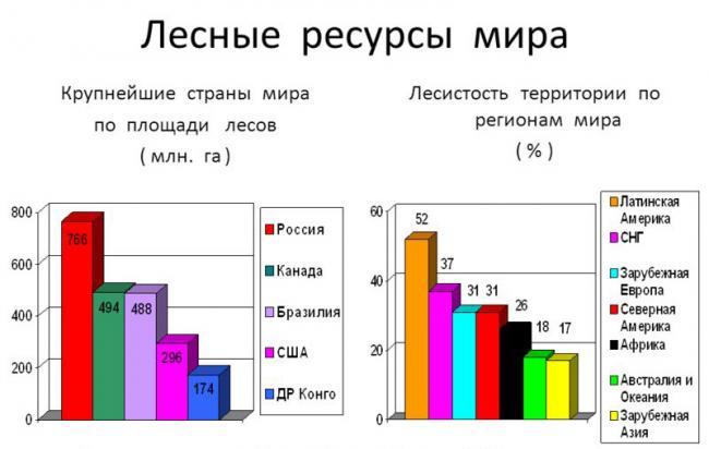 площадь занятая лесами в россии в км2 займы анапа под птс автоломбард