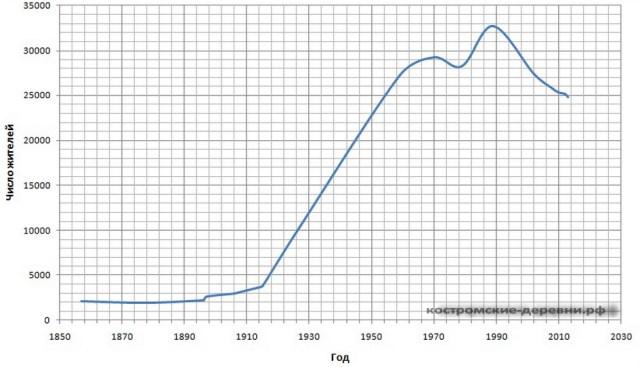 Диаграмма численности Буя