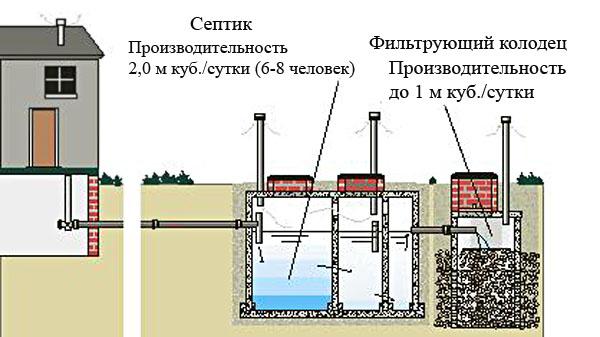 kanalizaciya-dlya-dachi-svoimi-rukami-5