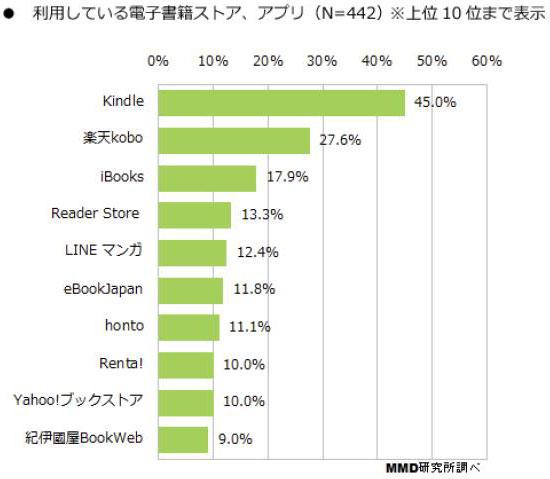 電子書籍人気