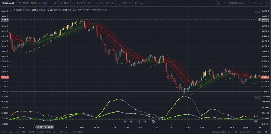 標準偏差ボラティリティトレード(Tradingview)