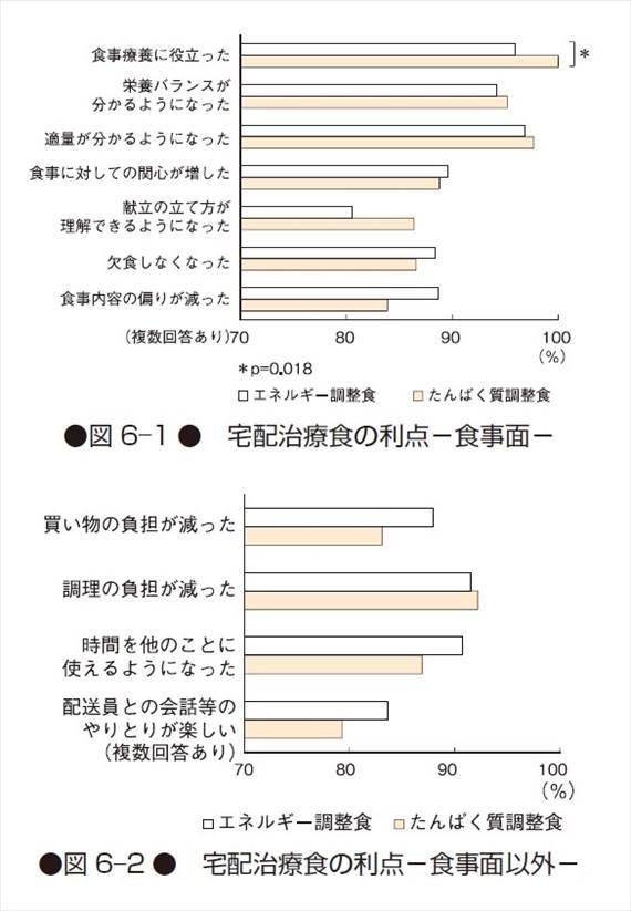宅配治療食利用者の現状に関するアンケート調査グラフ