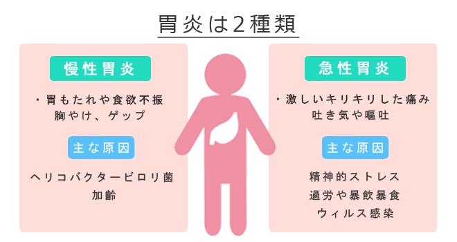 胃炎癥狀には水素を摂る!薬に頼らず根本から治す方法。   水素水探偵団