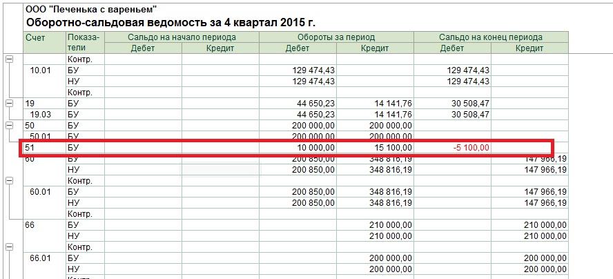 Банк восточный воронеж отзывы клиентов о кредитах