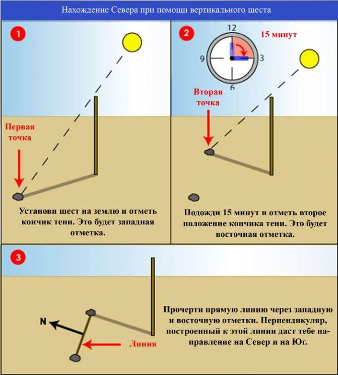 a láthatáron lévő tárgyak árnyéka a látás szemiotikája