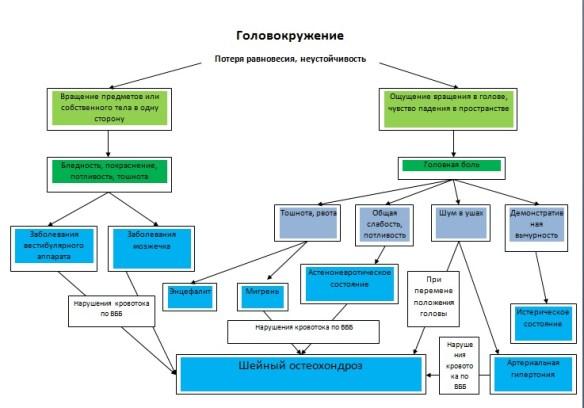 головокружение схема
