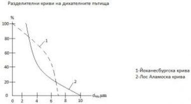 Разделителни криви на дихателните пътища