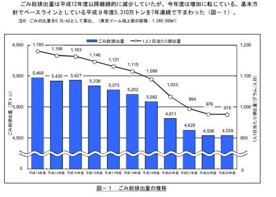 ごみ総排出量の推移グラフ