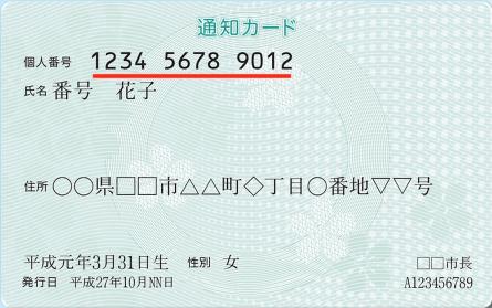 画像:総務省|マイナンバー制度と個人番号カード|通知カード http://www.soumu.go.jp/kojinbango_card/02.html