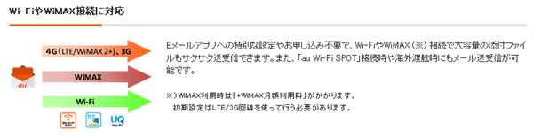auのemailアプリ