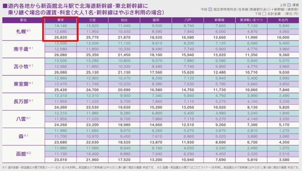 北海道新幹線はやぶさの料金表