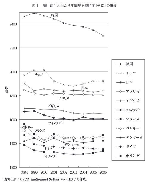 一人当たりの労働時間国際統計