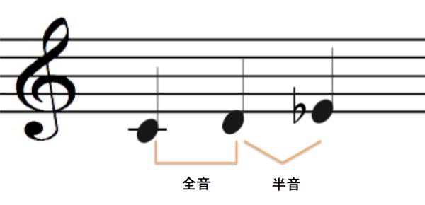 minor-3